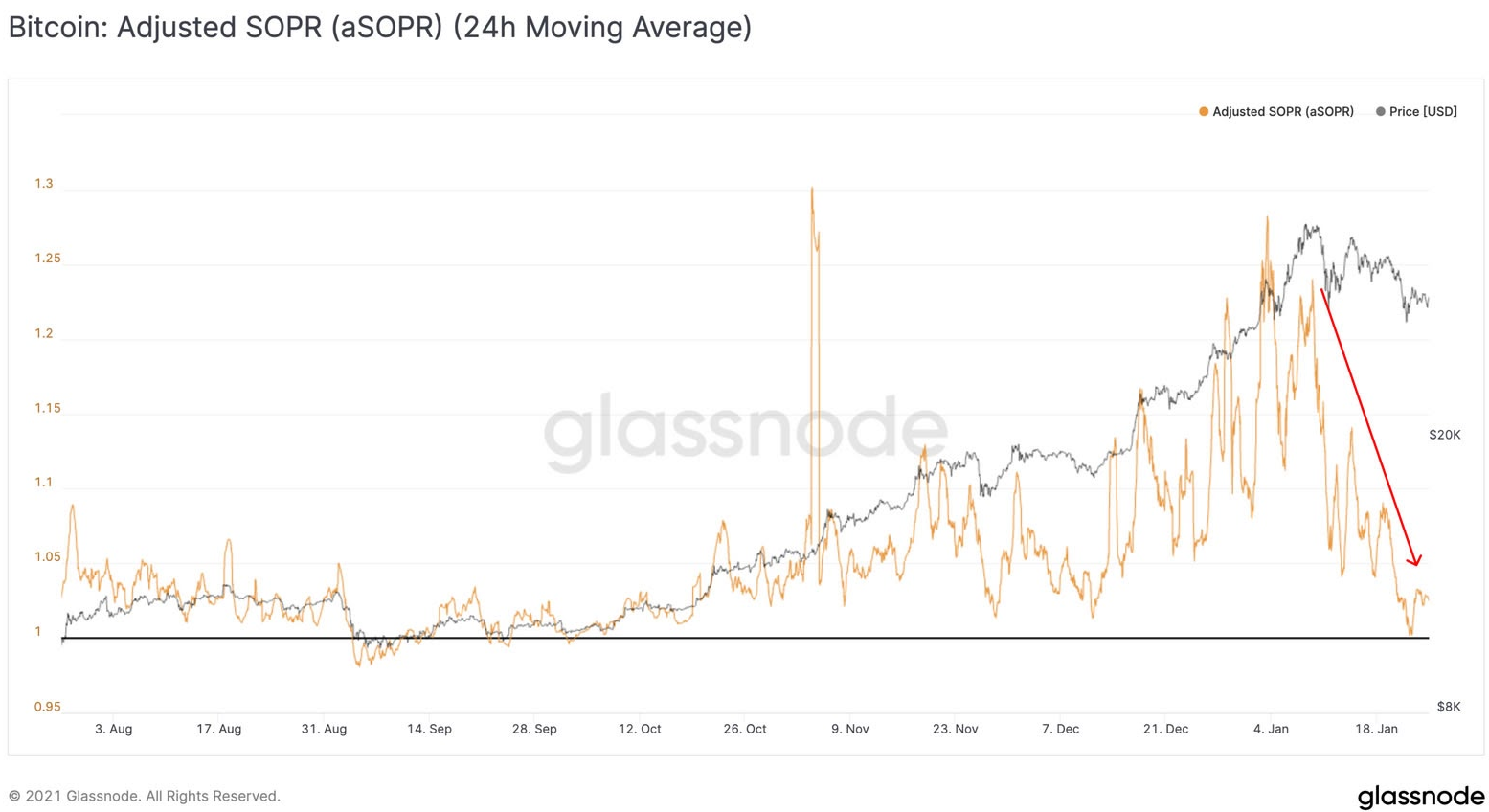 btc / usd glassnode图表012721